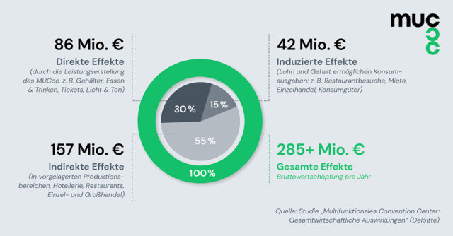 Deloitte-Studie: Das MUCcc wird eine Wertschöpfungskette in der Region in Gang setzen.