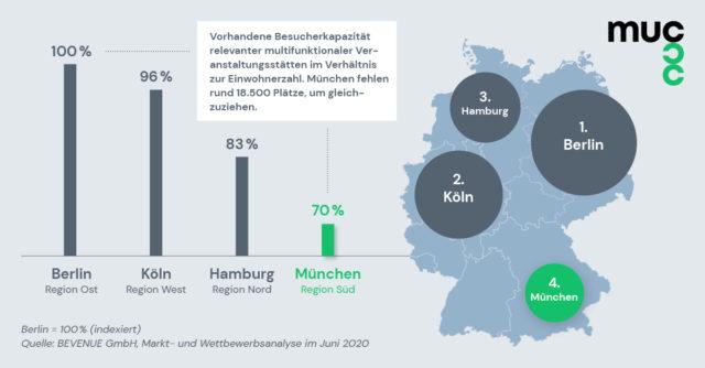 Studien fanden heraus, dass das MUCcc eine Angebotslücke in der Metropolregion München schließt